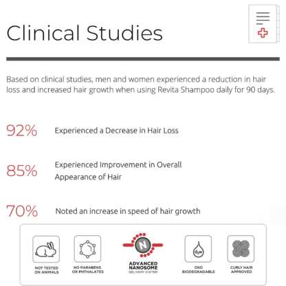 Revita High-Performance Hair Stimulating Shampoo clinical studies
